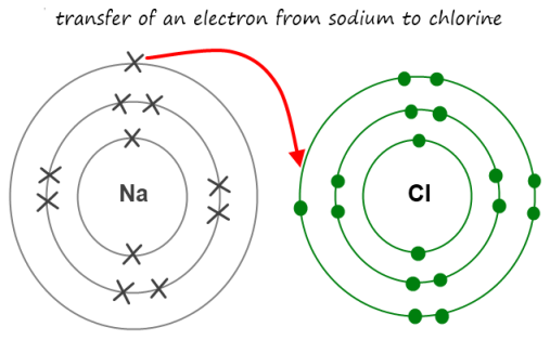 sodium chloride dot diagram july | 2012 | chemlegin