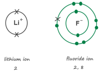 Fluoride not flouride chemlegin