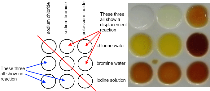 onion reaction to chlorine Sodium is a highly combustible element and the addition of water can make it explode in this video we see a drop of water added to a small piece of sodium in a flask filled with chlorine gas.